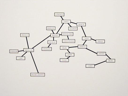 Diagrama con los países visitados.